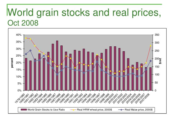 World grain stocks and real prices,