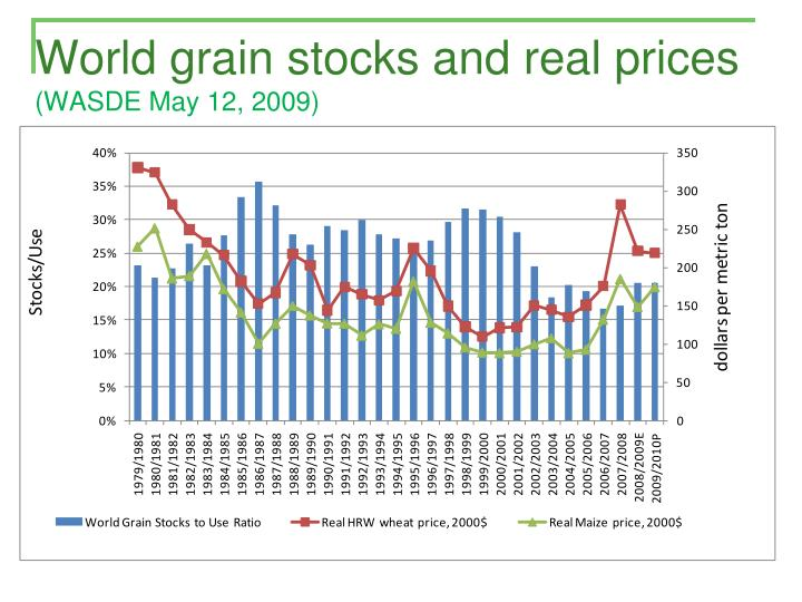World grain stocks and real prices