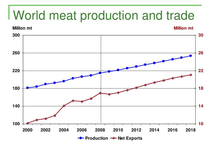 World meat production and trade