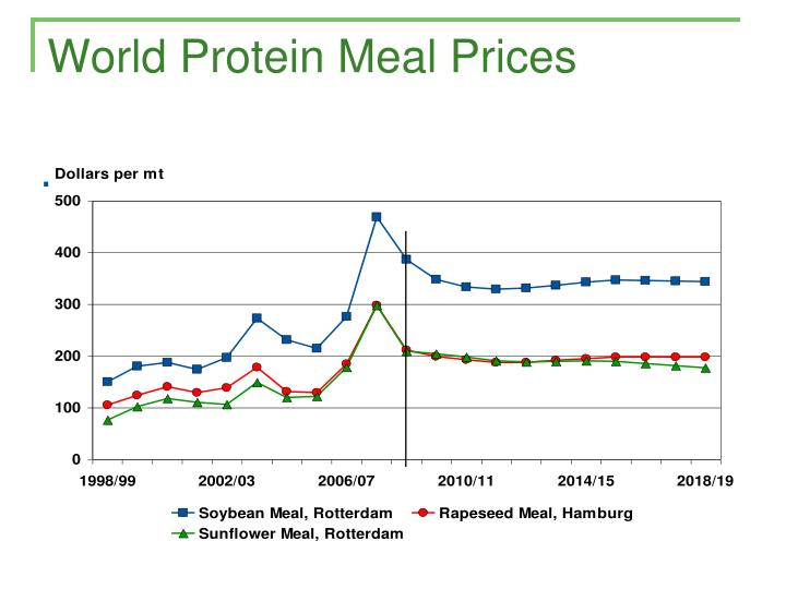 World Protein Meal Prices