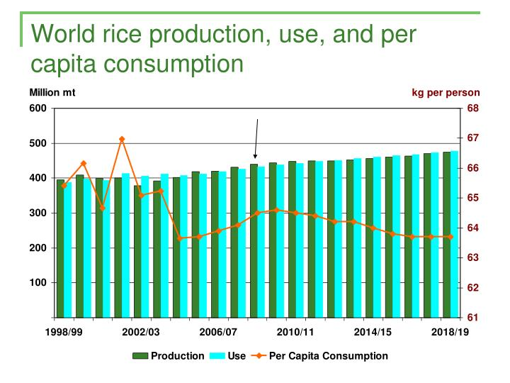 World rice production, use, and per capita consumption