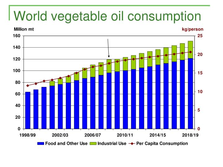 World vegetable oil consumption