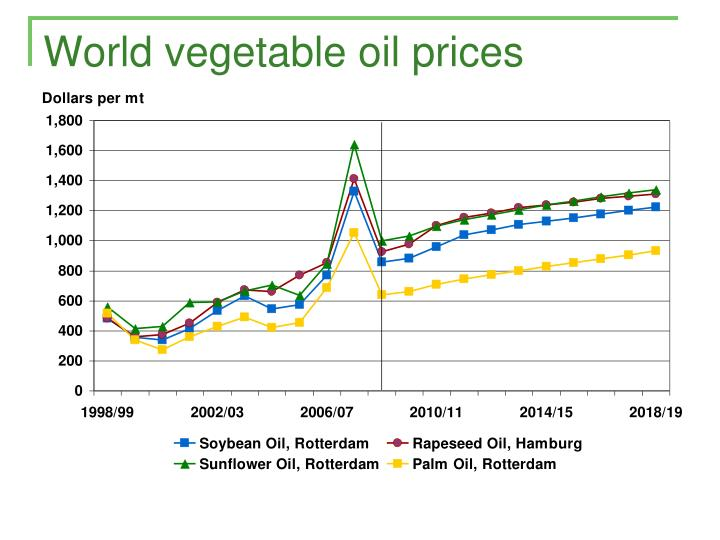 World vegetable oil prices