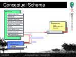 conceptual schema