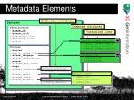metadata elements