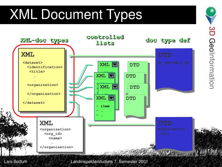 XML Document Types