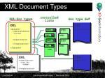 xml document types