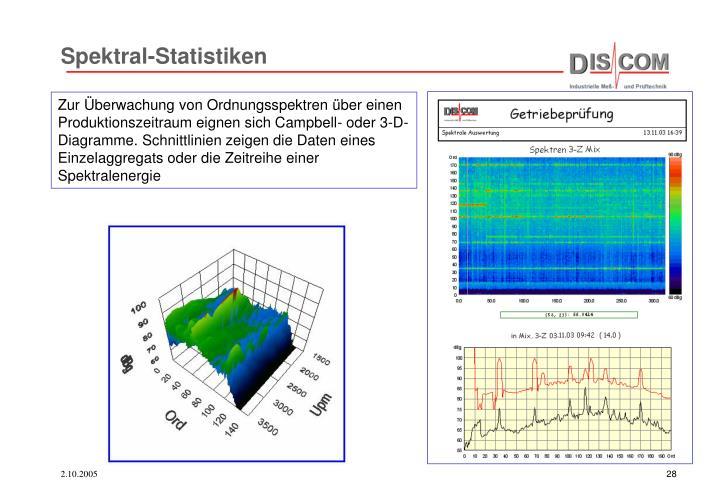 Spektral-Statistiken