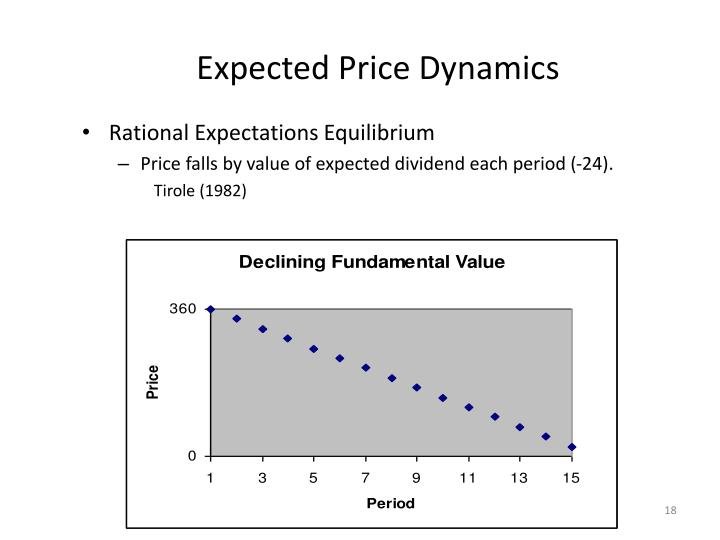 Expected Price Dynamics