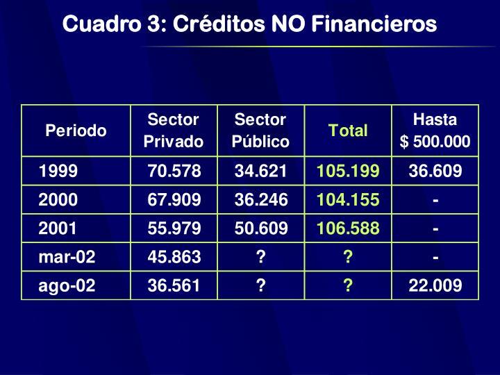Cuadro 3: Créditos NO Financieros