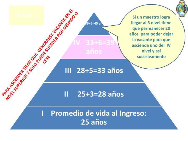 Si un maestro logra llegar al 5 nivel tiene que permanecer 20 años  para poder dejar la vacante para que ascienda uno del  IV nivel y así sucesivamente