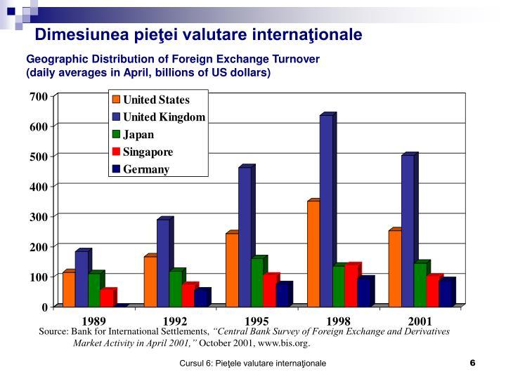 Dimesiunea pieţei valutare internaţionale