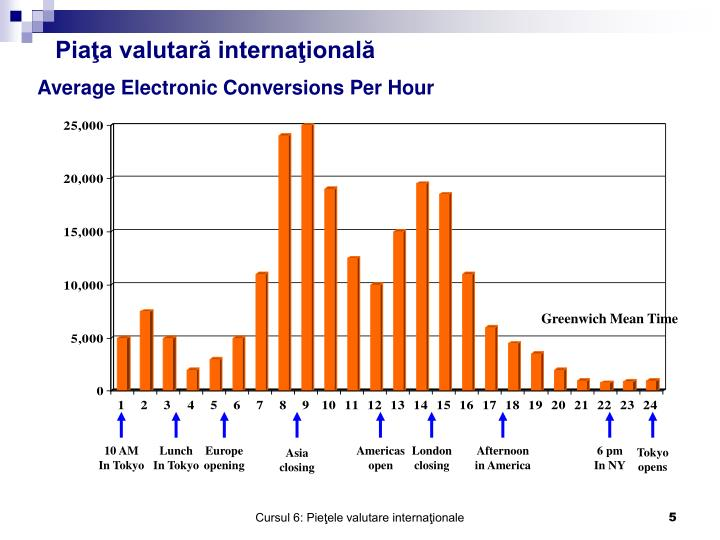 Average Electronic Conversions Per Hour