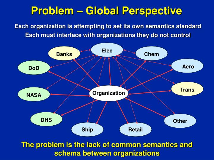 Problem – Global Perspective