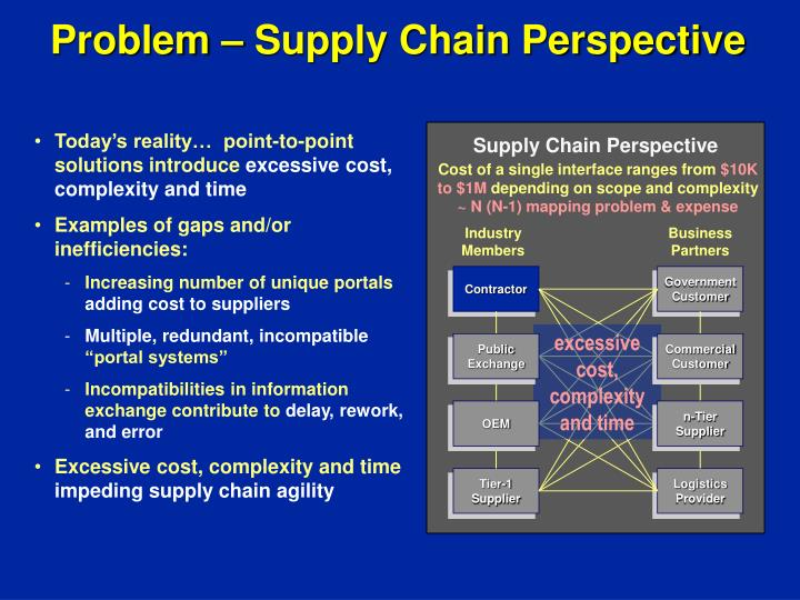 Problem – Supply Chain Perspective