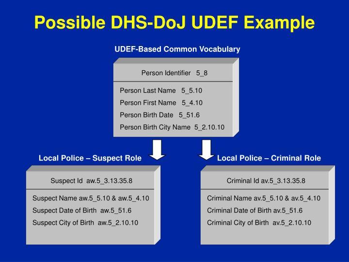 Possible DHS-DoJ UDEF Example