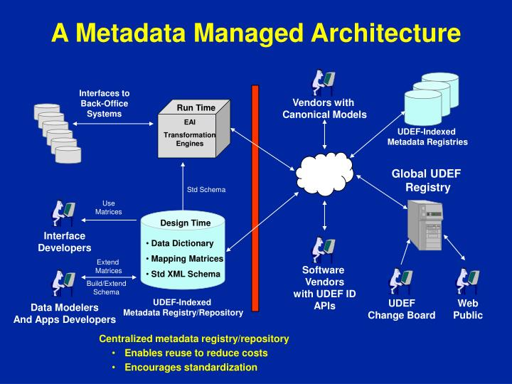 A Metadata Managed Architecture