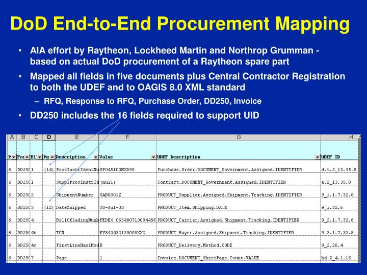 DoD End-to-End Procurement Mapping