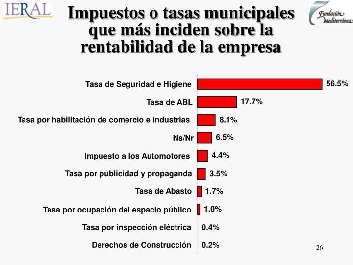 Impuestos o tasas municipales que más inciden sobre la rentabilidad de la empresa