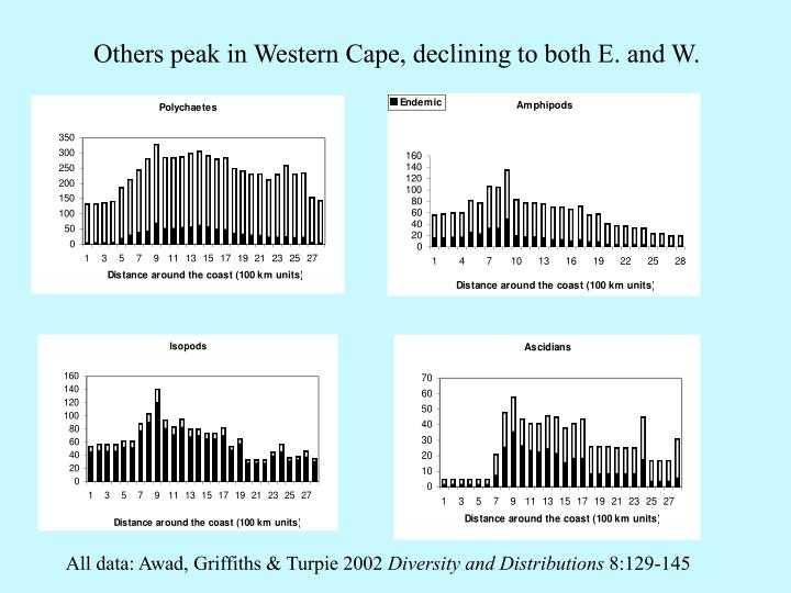 Others peak in Western Cape, declining to both E. and W.