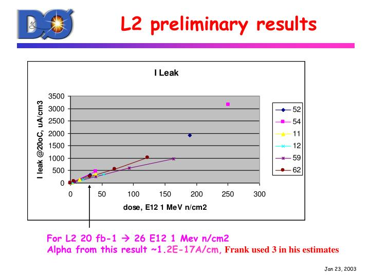 L2 preliminary results