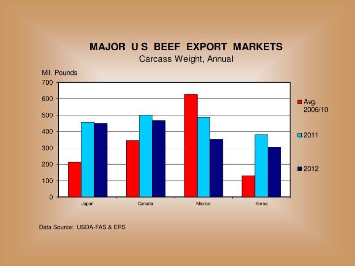 Data Source:  USDA-FAS & ERS