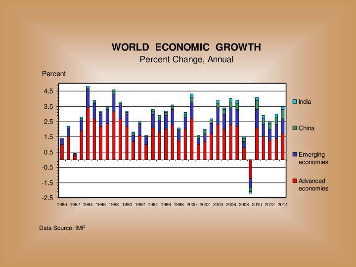 Data Source: IMF