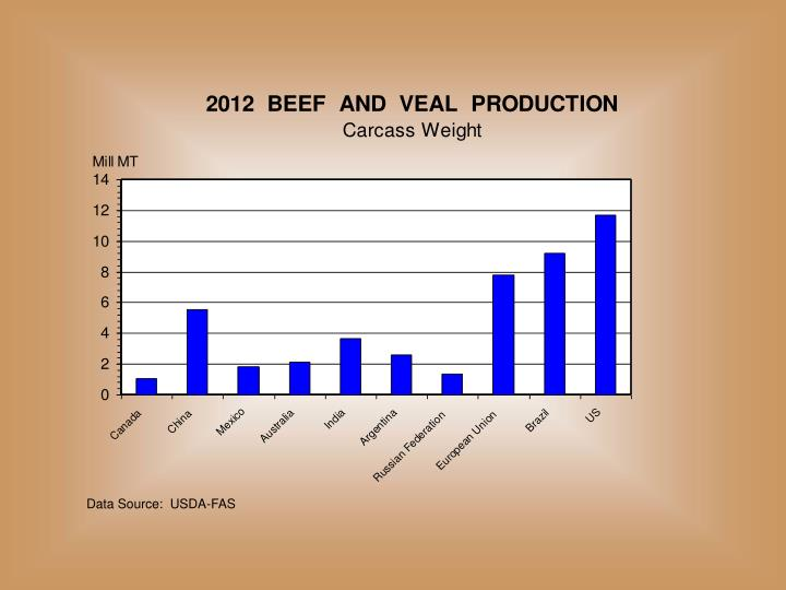 Data Source:  USDA-FAS