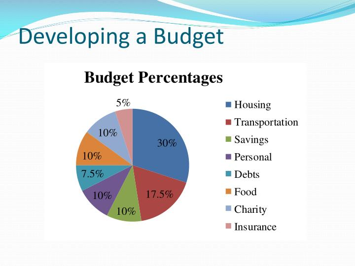 Developing a Budget