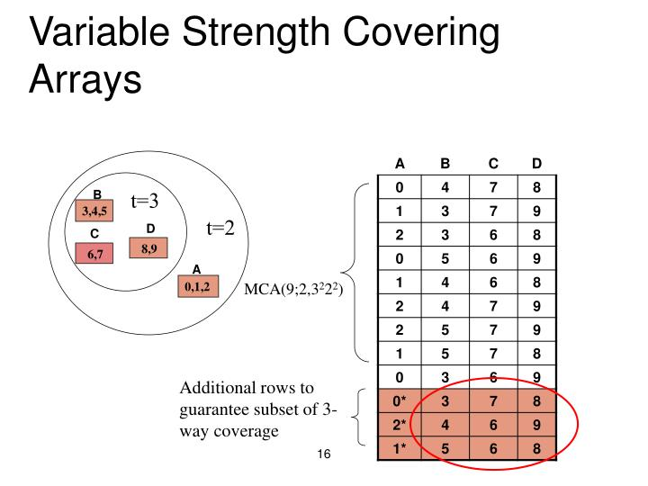Variable Strength Covering Arrays