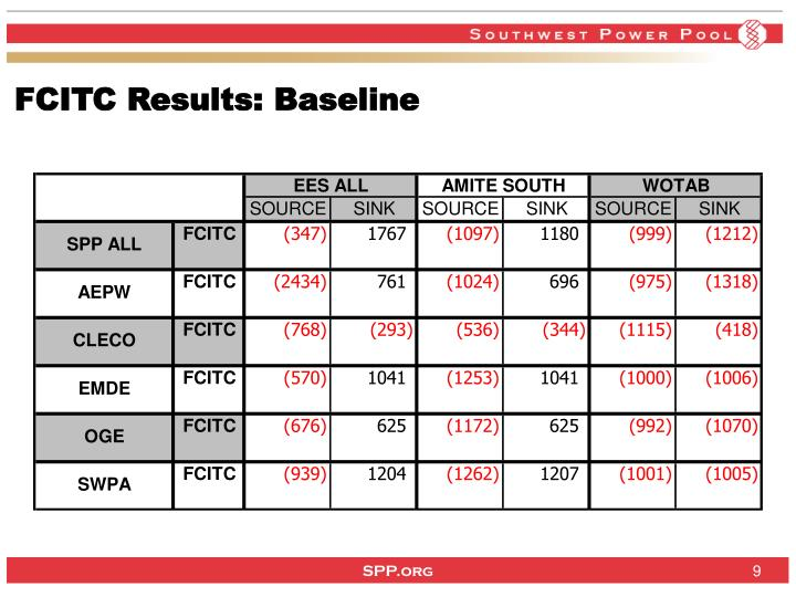FCITC Results: Baseline