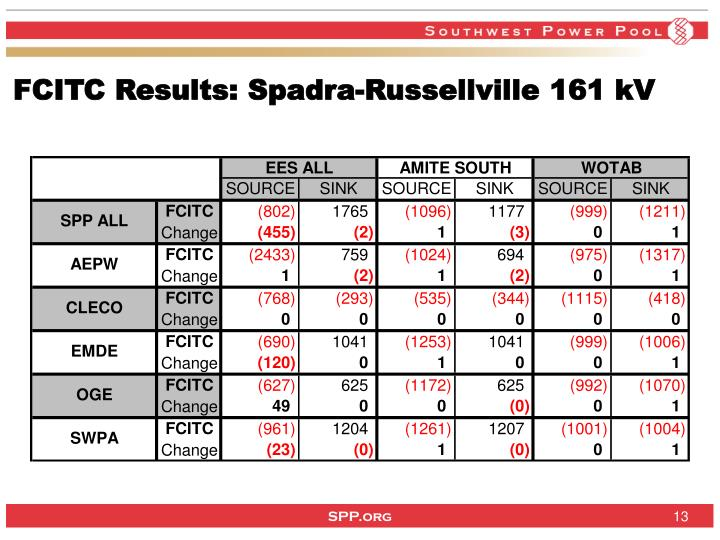FCITC Results: Spadra-Russellville 161 kV