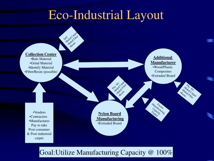 Eco-Industrial Layout