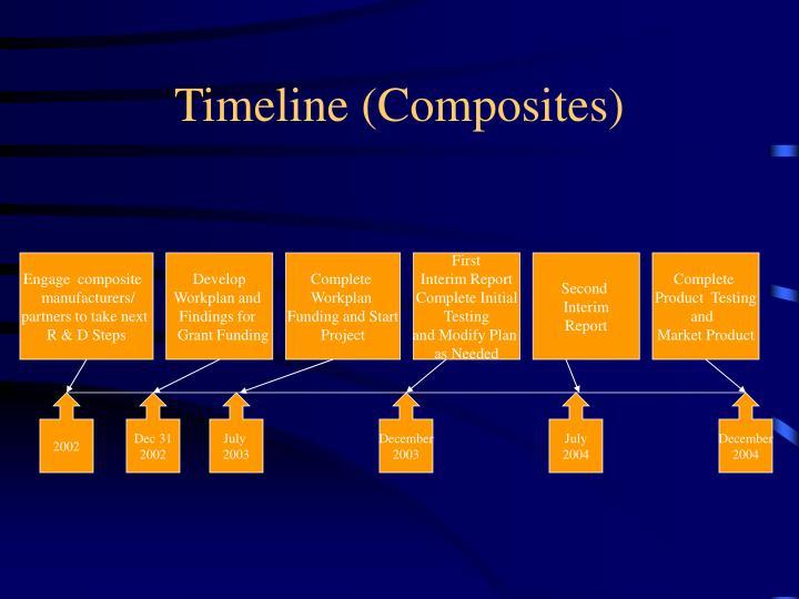 Timeline (Composites)