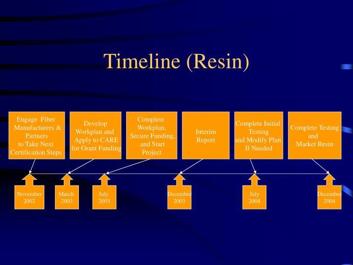 Timeline (Resin)