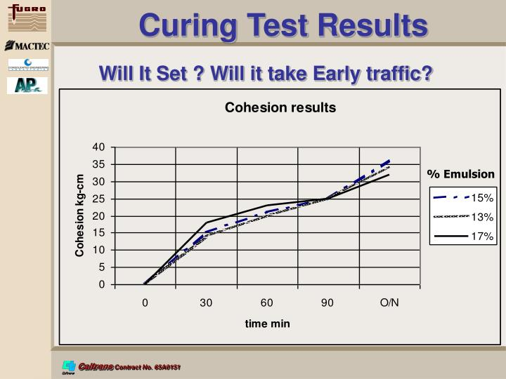 Curing Test Results