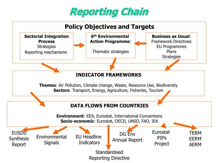 Sectorial Integration