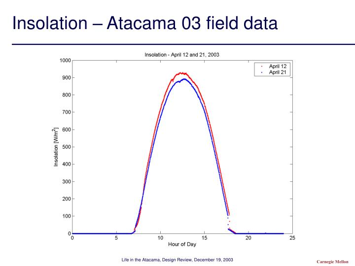Insolation – Atacama 03 field data