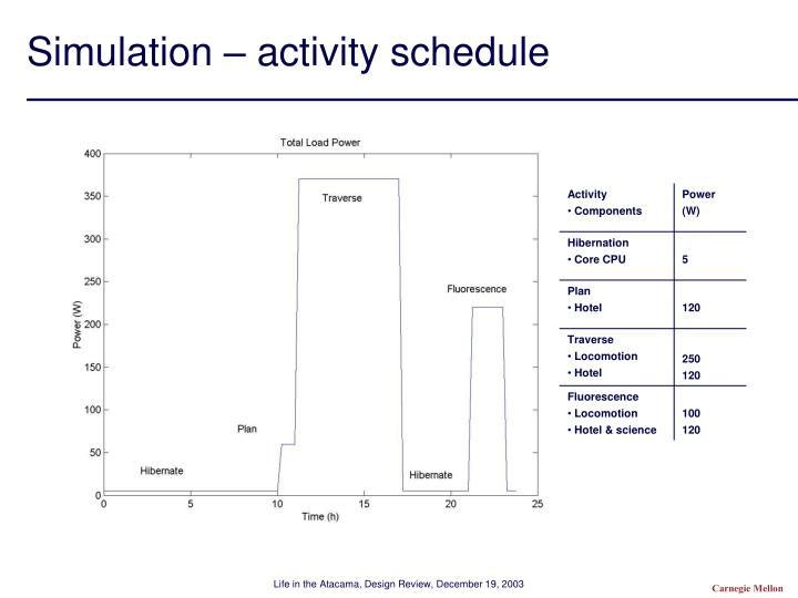 Simulation – activity schedule