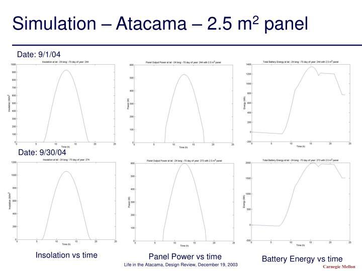 Simulation – Atacama – 2.5 m