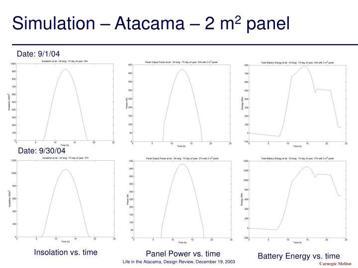 Simulation – Atacama – 2 m