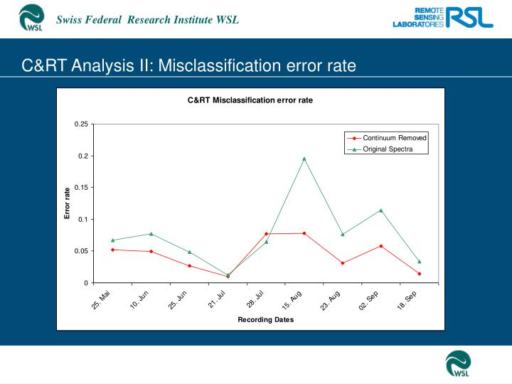 C&RT Analysis II: Misclassification error rate