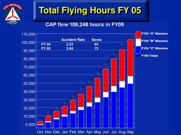 Total Flying Hours FY 05