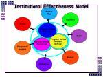 institutional effectiveness model