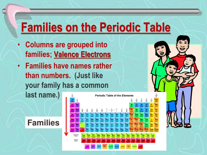 Families on the Periodic Table