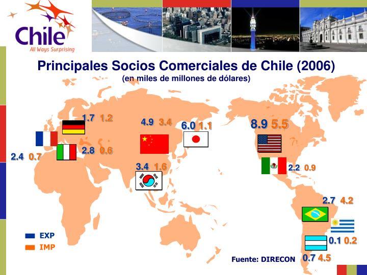 Principales Socios Comerciales de Chile (2006)