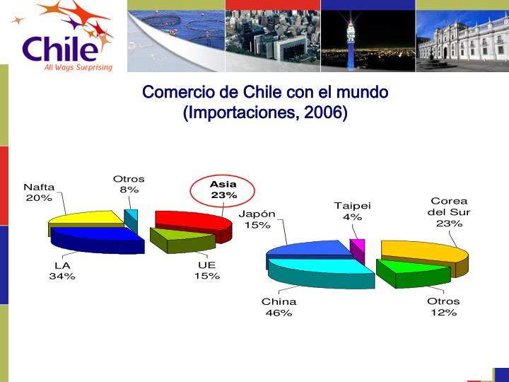 Comercio de Chile con el mundo