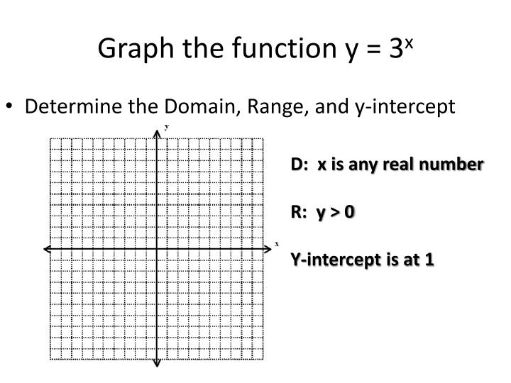 Graph the function y = 3