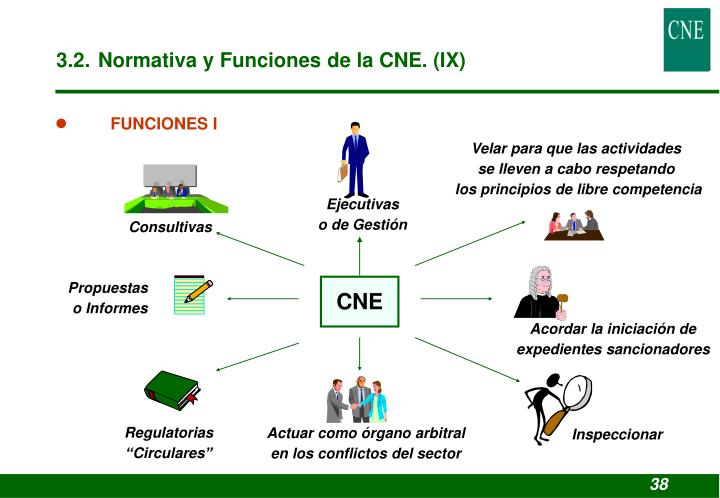 3.2. Normativa y Funciones de la CNE. (IX)