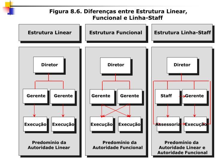 Figura 8.6. Diferenças entre Estrutura Linear,